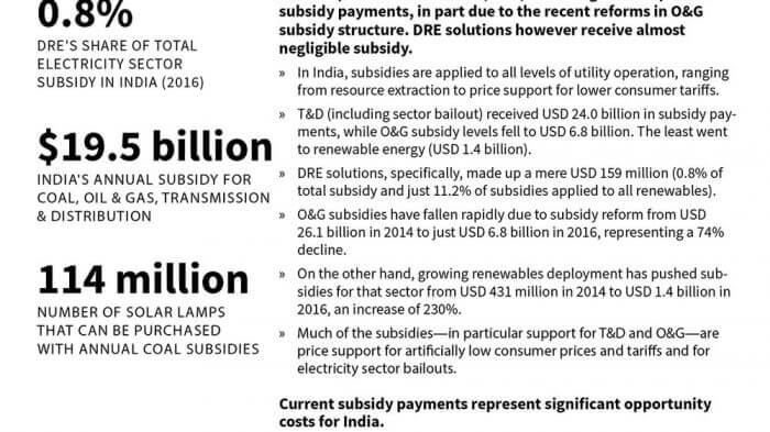 PFA-Research-An-Overview-of-Indian-Electricity-Sector-IISD-finaldraft-1134.jpg